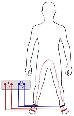 Schematische Darstellung der Bioimpedanzmessung bei einem Mann von rechtem Fuß zu linkem Fuß