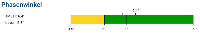 Auswertung des Phasenwinkels nach 2 Messungen